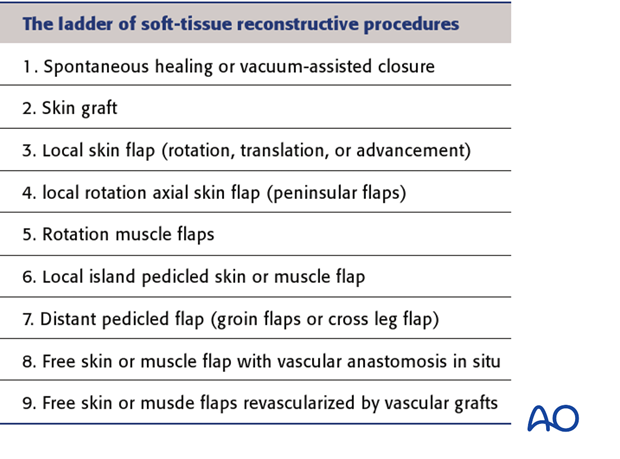 "The ""reconstructive ladder"" shown on the left presents in increasing order of complexity the options available for wound closure"