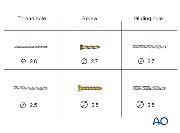 Drill and screw dimensions for lag screw fixation